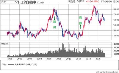 の 株価 トヨタ