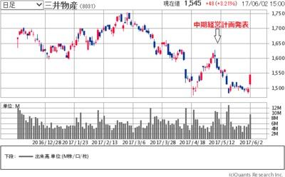 三井 物産 の 株価