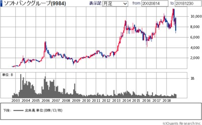 ソフトバンク株価予想