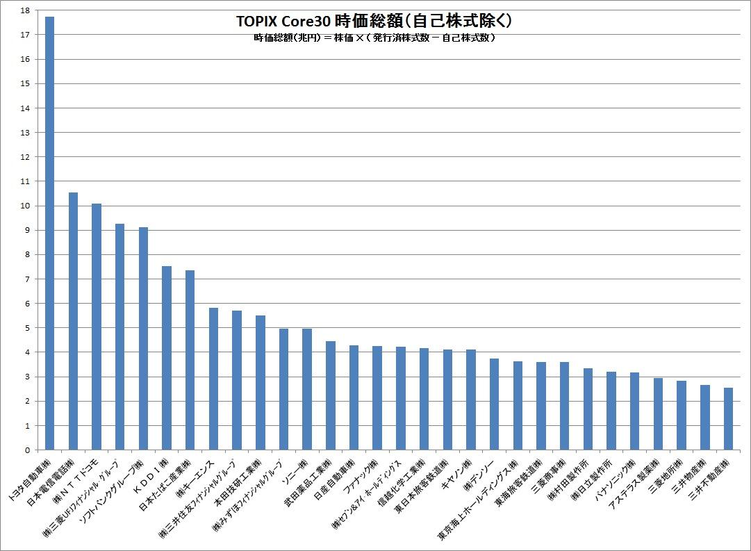 TOPIX Core30 プレミアム比較