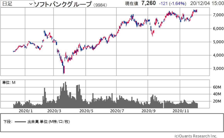 株価 掲示板 グループ ソフトバンク